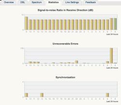 Fritzbox DSL Line Statistics