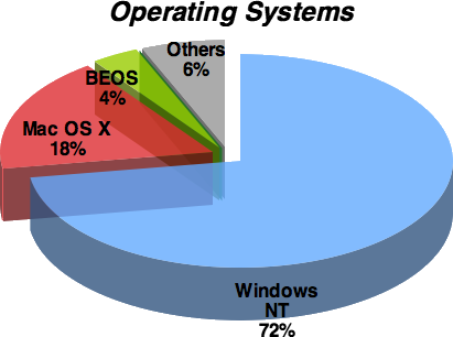 Operating system chart May 2006