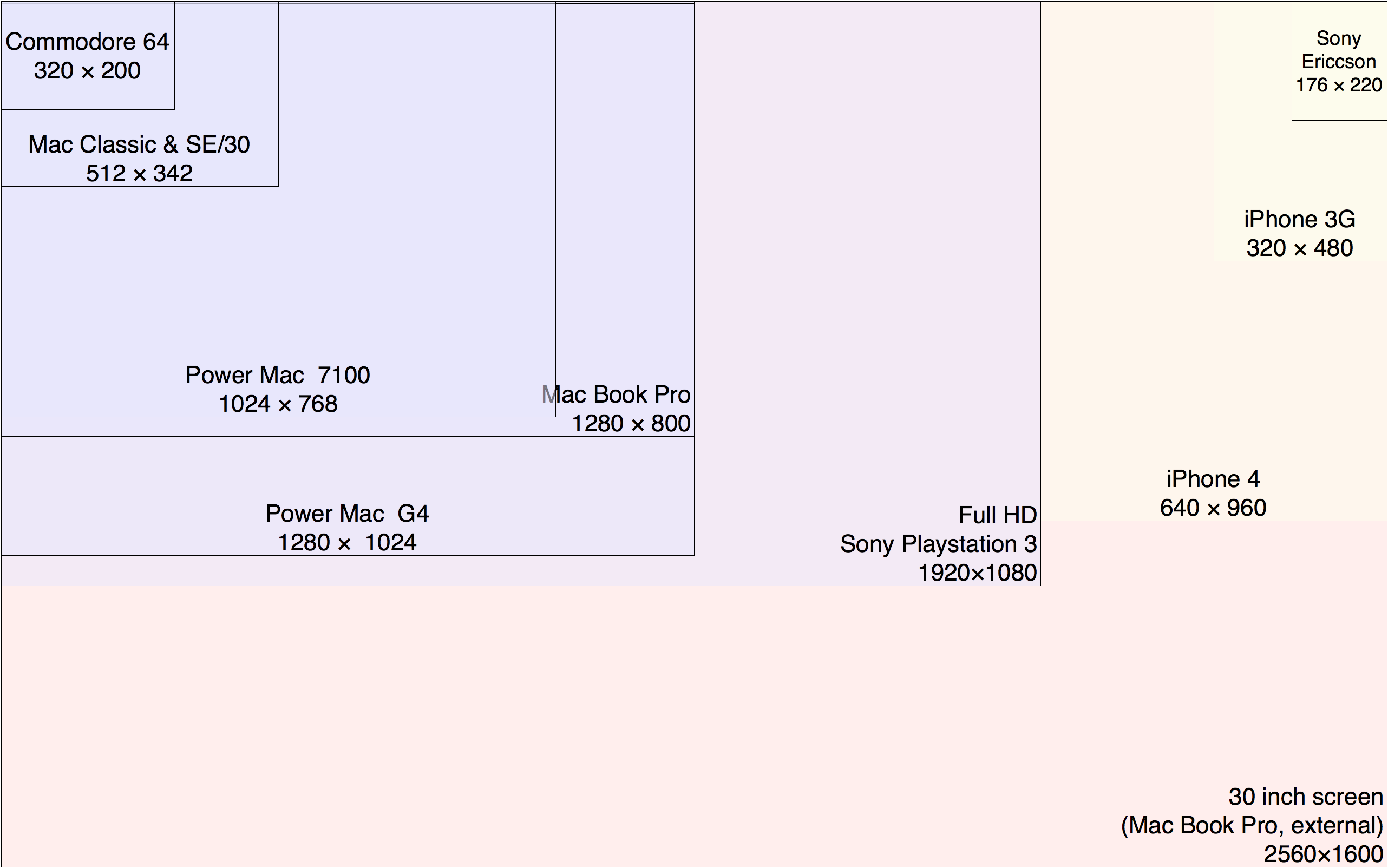 Diagram of Screen Sizes