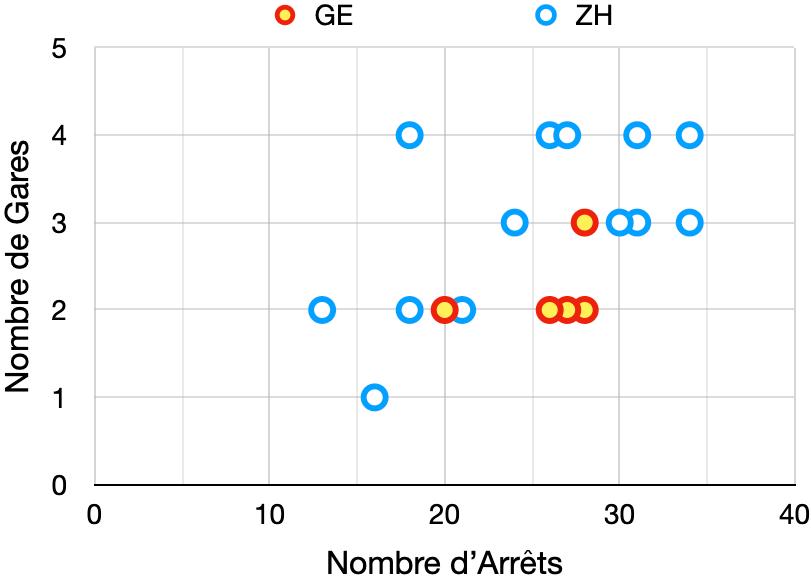 Nombre d'Arrêts vs nombre de Gares