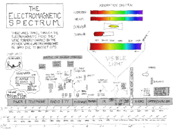 Electromagnetic Spectrum ⓒ XKCD