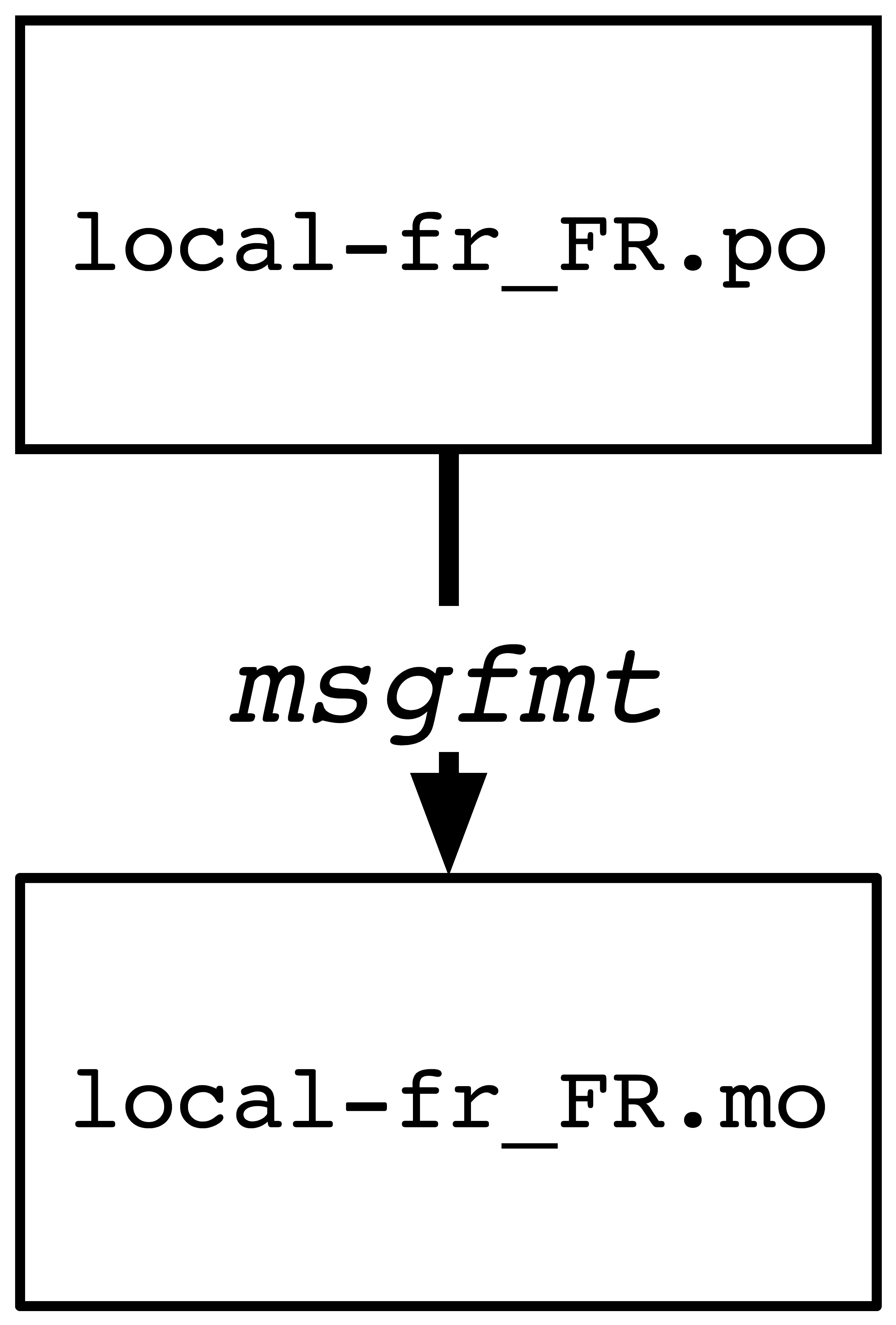 local-fr_FR.po → local-fr_FR.mo