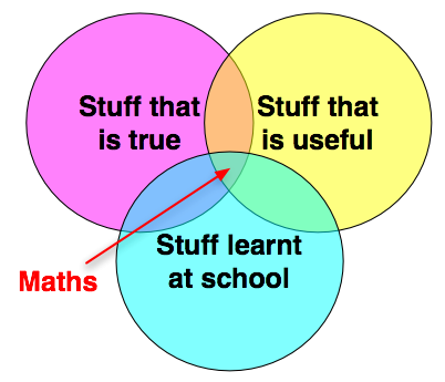 Stuff that is true / Stuff that is useful / Stuff learnt at school
