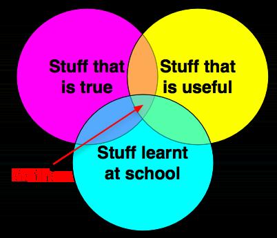 Stuff that is true / Stuff that is useful / Stuff learnt at school