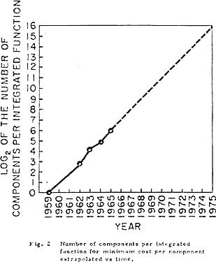 Graphique de la loi de Moore, paru en 1965