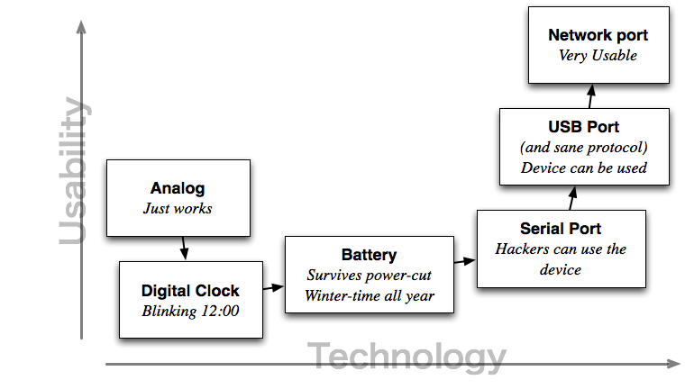 Technology Cycle for Devices