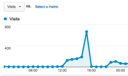 Traffic Spike – falshoods about geography
